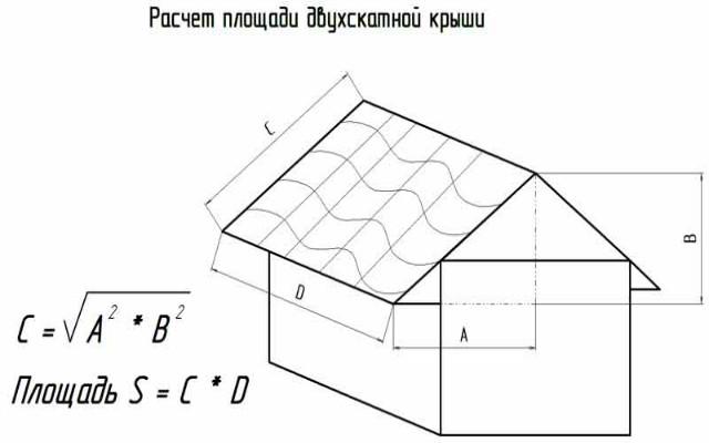 расчет площади двухскатной крыши