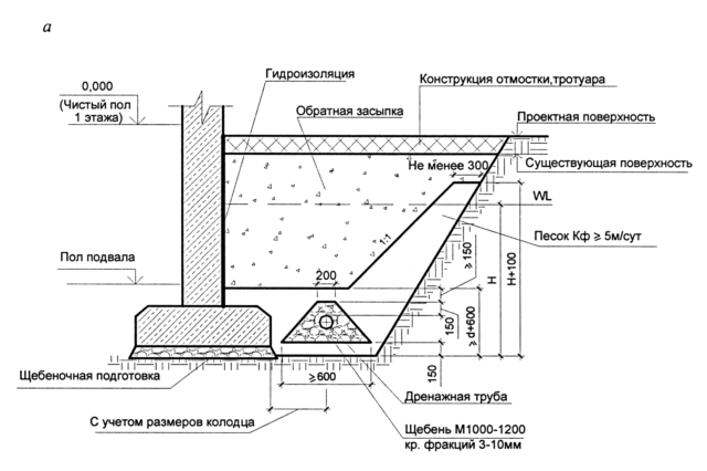 Проект устройства дренажной системы