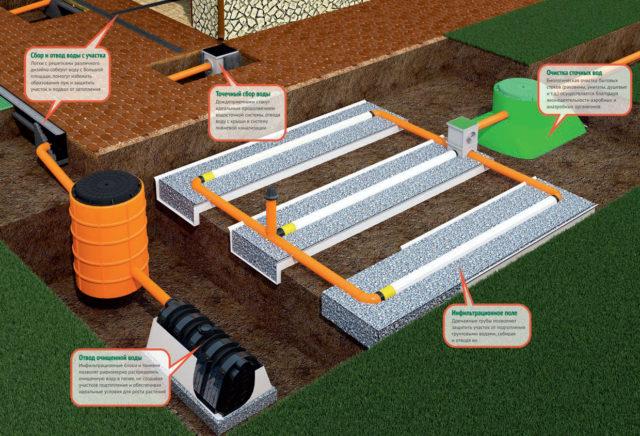 ливневая канализация и дренаж