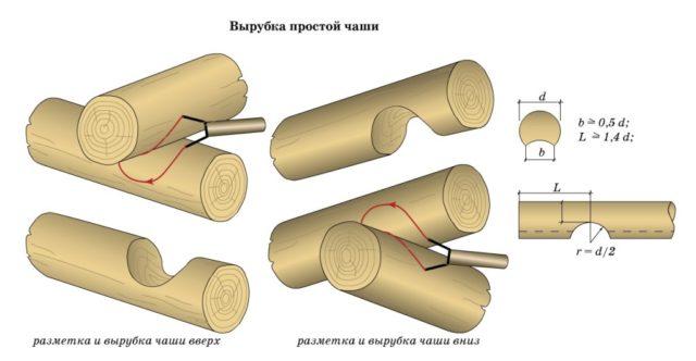 разметка и вырубка чаши