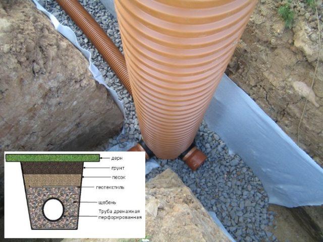 Глубинный дренаж участка своими руками на глинистых почвах 458