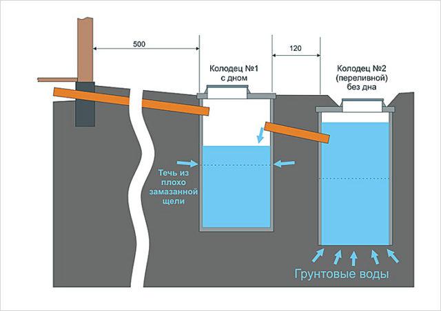 Какая канализация лучше для загородного дома