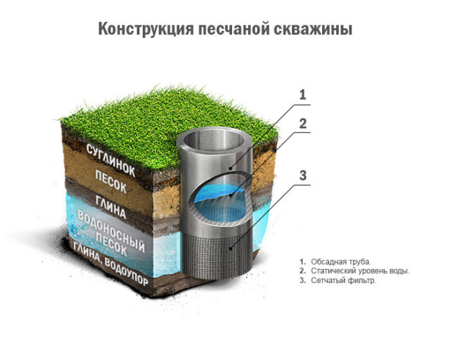 устройство песчаной скважины