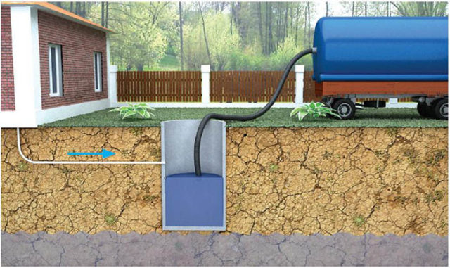 откачка воды из выгребной ямы