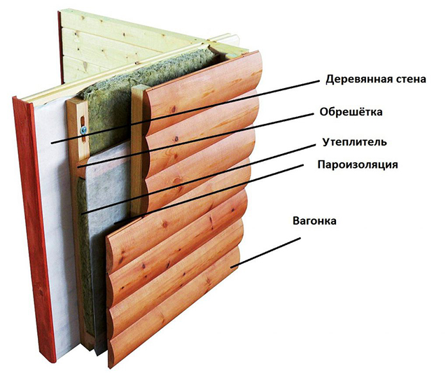 монтаж пароизоляции стен снаружи дома