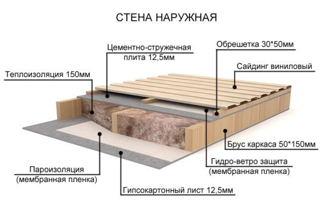 пароизоляция стен деревянного дома