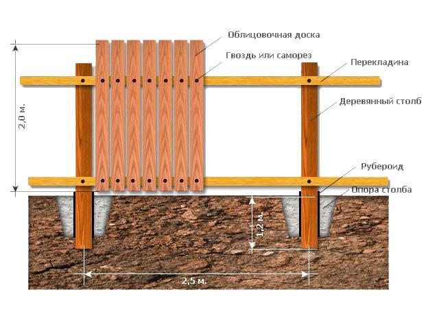 определение глубины лунки для возведения деревянного забора