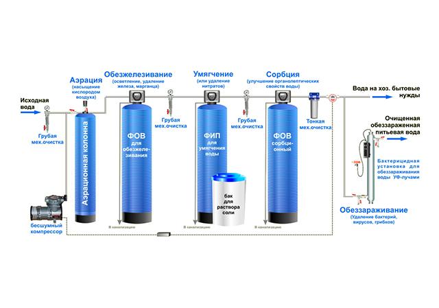 чистка воды методом ионного обмена