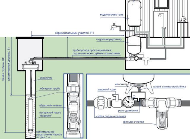Схема подводки воды из скважины в дом