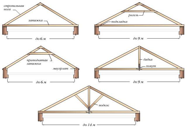 Варианты исполнения мансардной крыши