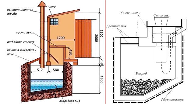 схема выгребной ямы для дачного туалета