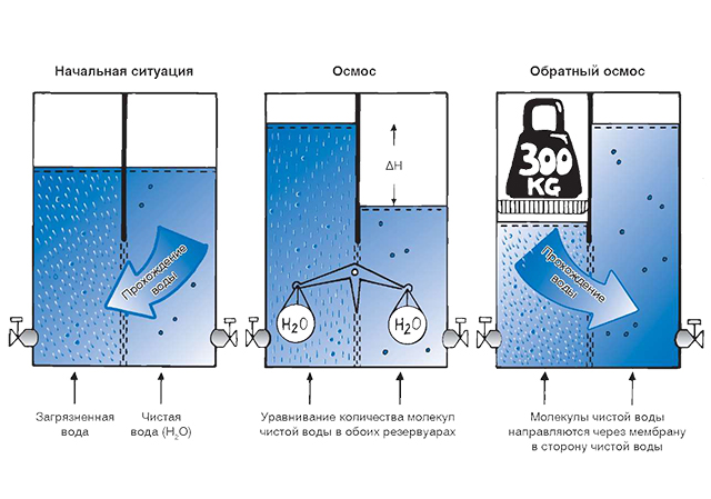очистка воды с использованием обратного осмоса