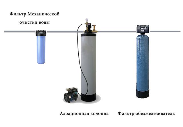очистка воды методом напорной аэрации