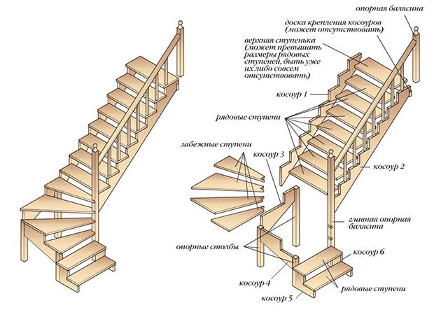 схема изготовления деревянной лестницы
