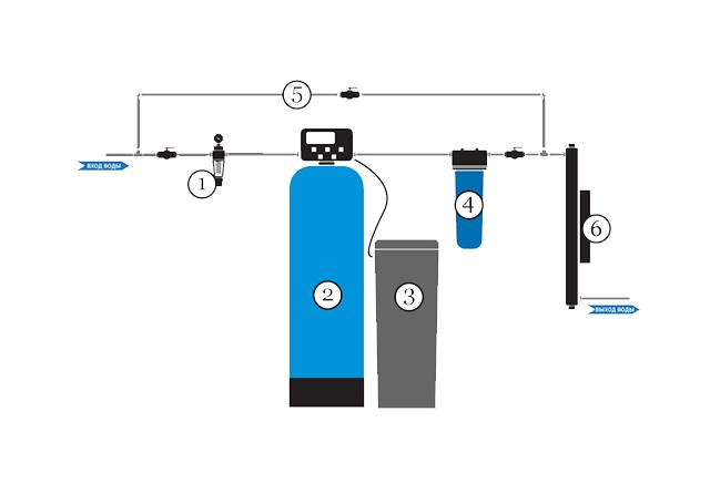 схема очистки воды с помощью уф стерилизатора