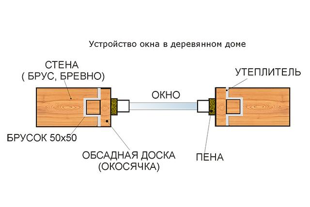 окосячка деревянного окна