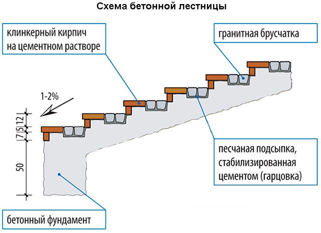схема бетонной лестницы в подвал