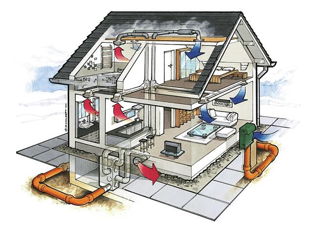 обустройство принудительной приточно-вытяжной вентиляции в частном доме