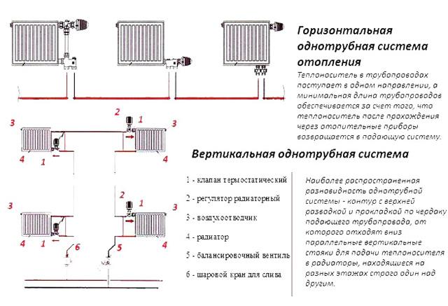 горизонтальная и вертикальная схемы ленинградки